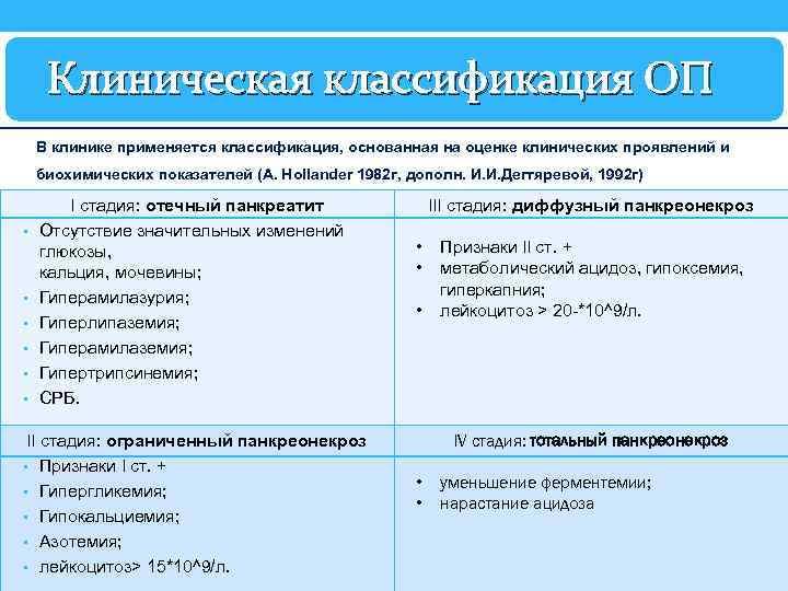 Клиническая классификация ОП В клинике применяется классификация, основанная на оценке клинических проявлений и биохимических