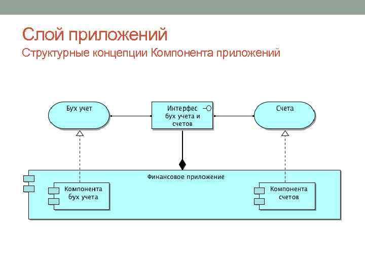 Слой приложений Структурные концепции Компонента приложений