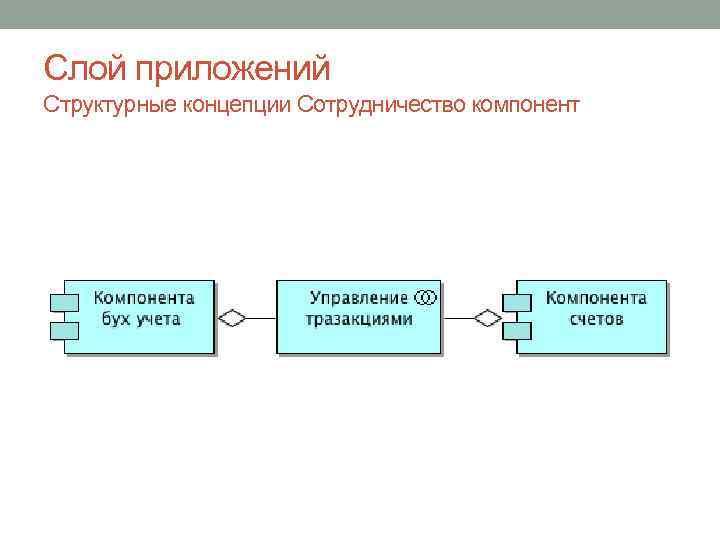 Слой приложений Структурные концепции Сотрудничество компонент