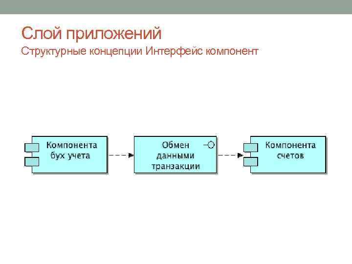 Слой приложений Структурные концепции Интерфейс компонент
