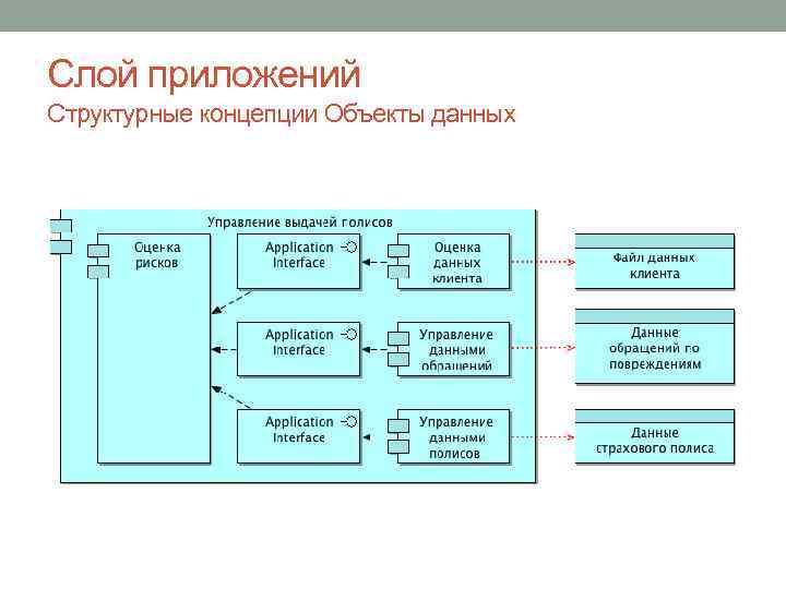 Слой приложений Структурные концепции Объекты данных