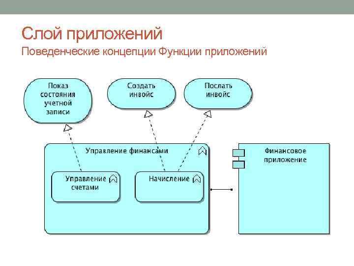 Слой приложений Поведенческие концепции Функции приложений