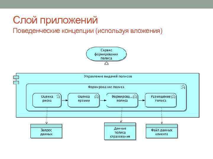 Слой приложений Поведенческие концепции (используя вложения)