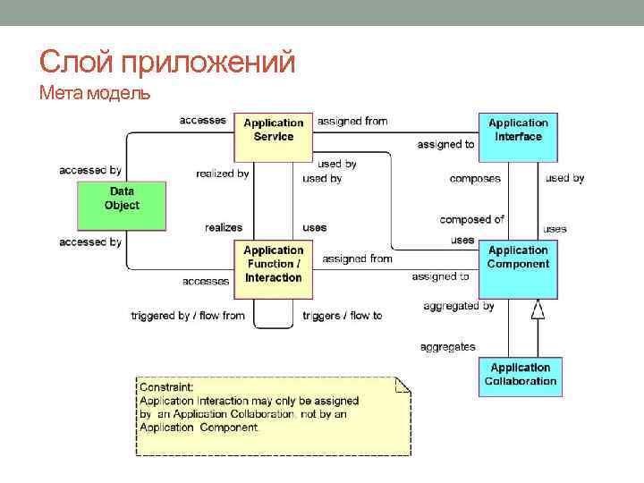 Слой приложений Мета модель