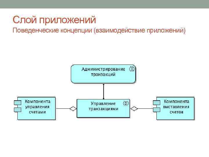 Слой приложений Поведенческие концепции (взаимодействие приложений)