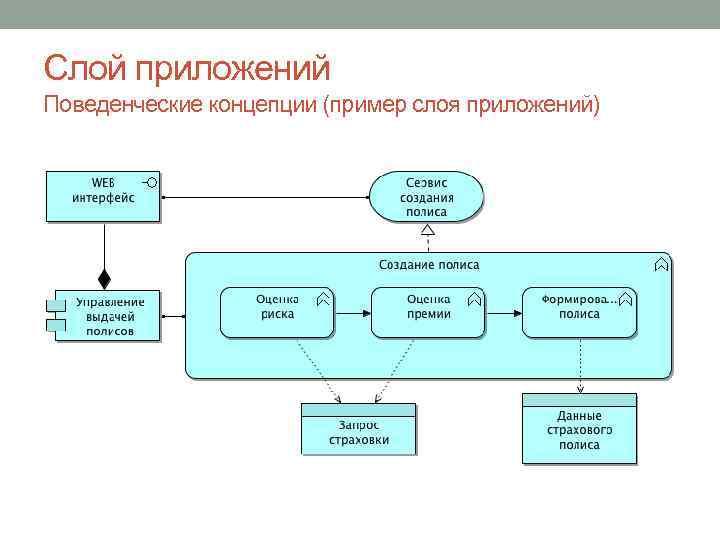 Слой приложений Поведенческие концепции (пример слоя приложений)