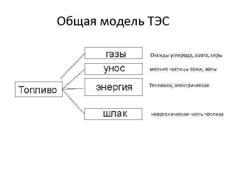 Общая модель ТЭС Оксиды углерода, азота, серы мелкие частицы сажи, золы Тепловая, электрическая неорганическая