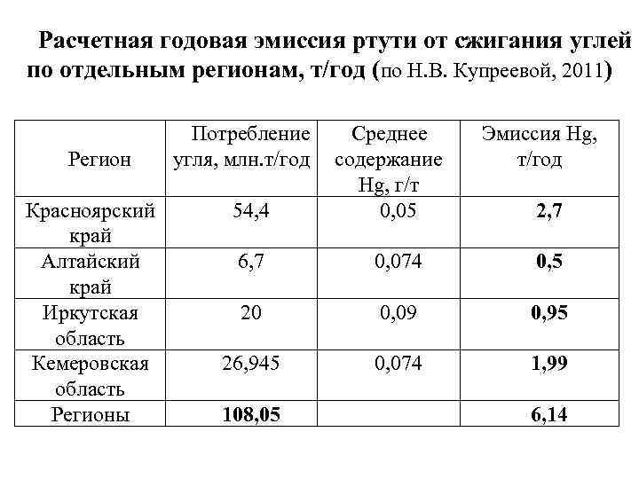 Расчетная годовая эмиссия ртути от сжигания углей по отдельным регионам, т/год (по Н. В.