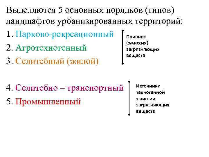 Выделяются 5 основных порядков (типов) ландшафтов урбанизированных территорий: 1. Парково-рекреационный Привнос (эмиссия) 2. Агротехногенный