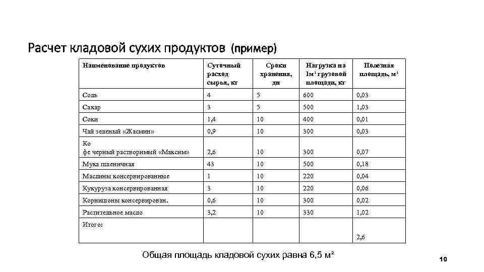 Расчет кладовой сухих продуктов (пример) Наименование продуктов Суточный расход сырья, кг Сроки хранения, дн