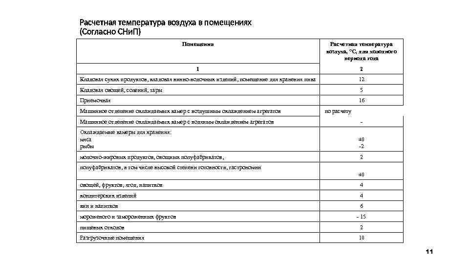 Расчетная температура воздуха в помещениях (Согласно СНи. П) Помещения Расчетная температура воздуха, °С, для