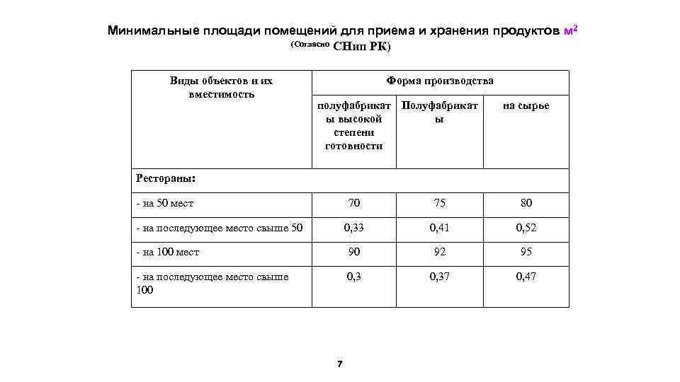 Минимальные площади помещений для приема и хранения продуктов м 2 (Согласно СНип РК) Виды