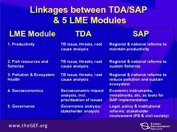 Linkages between TDA/SAP & 5 LME Modules LME Module TDA SAP 1. Productivity TB