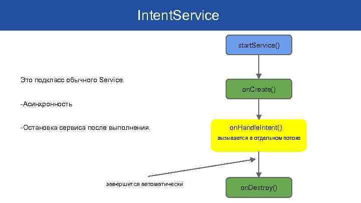 Intent. Service start. Service() Это подкласс обычного Service. on. Create() -Асинхронность -Остановка сервиса после