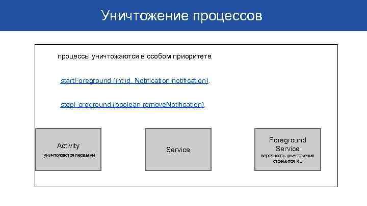 Уничтожение процессов процессы уничтожаются в особом приоритете. start. Foreground (int id, Notification notification). stop.