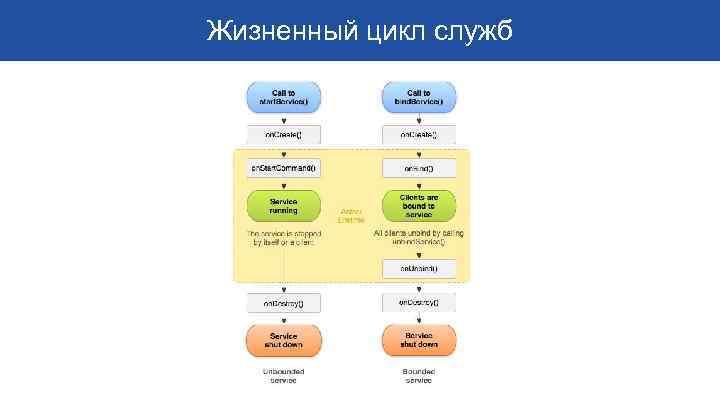 Жизненный цикл служб
