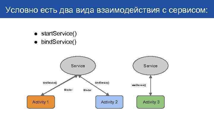 Условно есть два вида взаимодействия с сервисом: ● start. Service() ● bind. Service() Service
