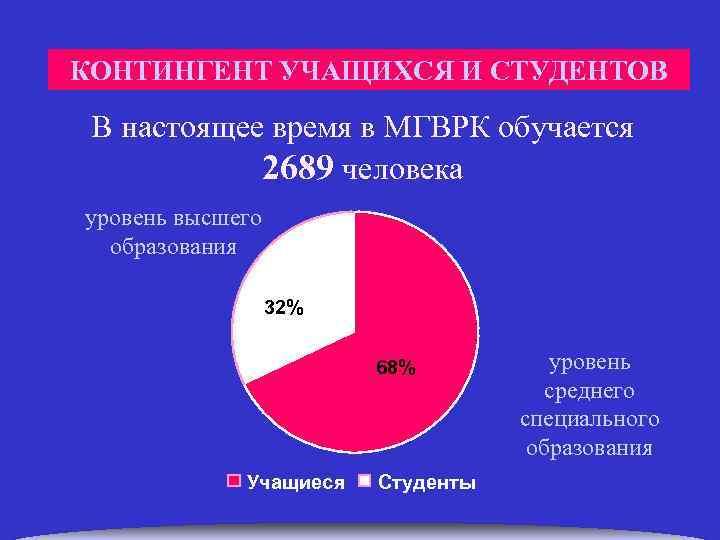 КОНТИНГЕНТ УЧАЩИХСЯ И СТУДЕНТОВ В настоящее время в МГВРК обучается 2689 человека уровень
