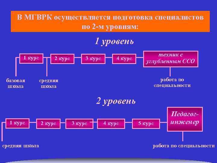 В МГВРК осуществляется подготовка специалистов по 2 -м уровням: 1 уровень 1 курс базовая