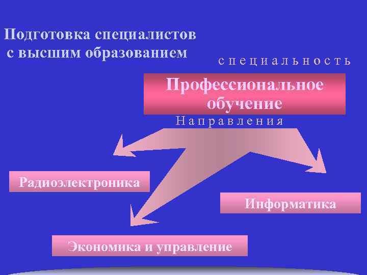 Подготовка специалистов с высшим образованием с п е ц и а л ь н