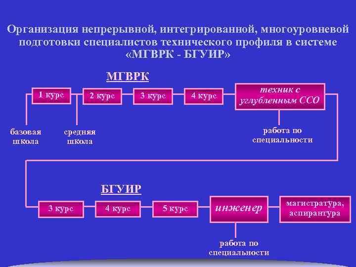 Организация непрерывной, интегрированной, многоуровневой подготовки специалистов технического профиля в системе «МГВРК - БГУИР» МГВРК