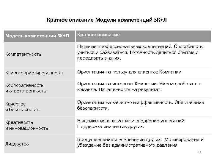 Краткое описание Модели компетенций 5 К+Л Модель компетенций 5 К+Л Краткое описание Компетентность Наличие