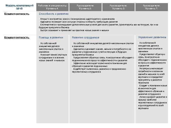 Модель компетенций 5 К+Л Компетентность Рабочие и специалисты. Уровень 4. Руководители. Уровень 3. Руководители.