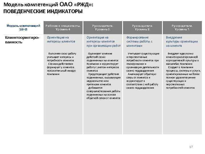 Модель компетенций ОАО «РЖД» : ПОВЕДЕНЧЕСКИЕ ИНДИКАТОРЫ Модель компетенций 5 К+Л Клиентоориетированность Рабочие и