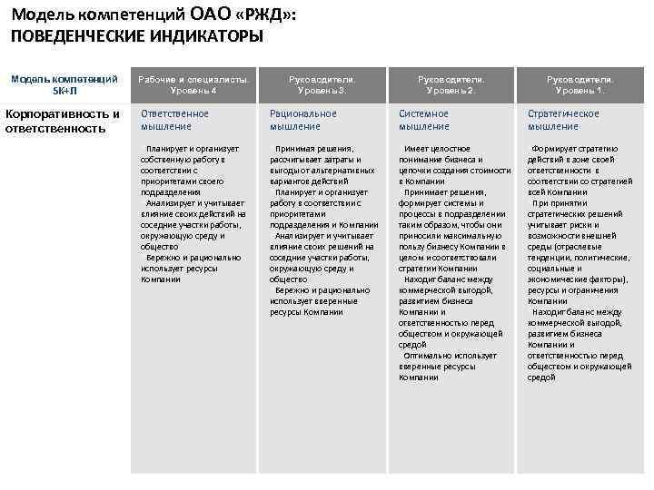Модель компетенций ОАО «РЖД» : ПОВЕДЕНЧЕСКИЕ ИНДИКАТОРЫ Модель компетенций 5 К+Л Корпоративность и ответственность