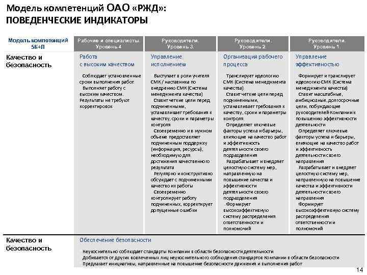 Модель компетенций ОАО «РЖД» : ПОВЕДЕНЧЕСКИЕ ИНДИКАТОРЫ Модель компетенций 5 К+Л Рабочие и специалисты.
