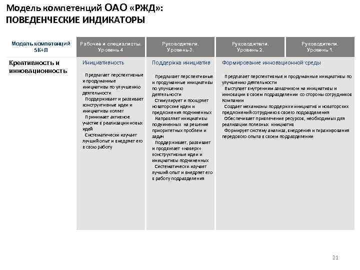 Модель компетенций ОАО «РЖД» : ПОВЕДЕНЧЕСКИЕ ИНДИКАТОРЫ Модель компетенций 5 К+Л Креативность и инновационность