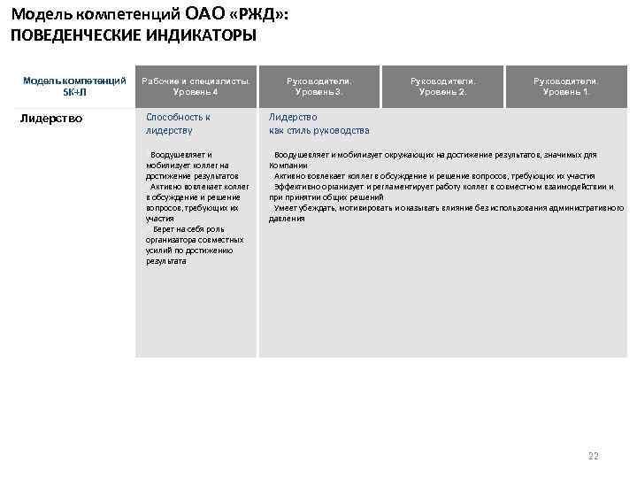 Модель компетенций ОАО «РЖД» : ПОВЕДЕНЧЕСКИЕ ИНДИКАТОРЫ Модель компетенций 5 К+Л Лидерство Рабочие и