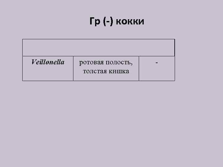 Гр (-) кокки Veillonella ротовая полость, толстая кишка -