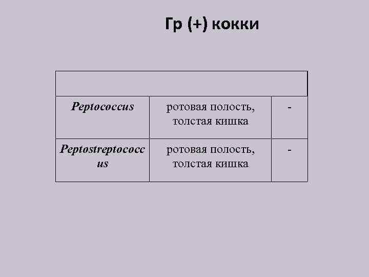 Гр (+) кокки Peptococcus ротовая полость, толстая кишка - Peptostreptococc us ротовая полость, толстая