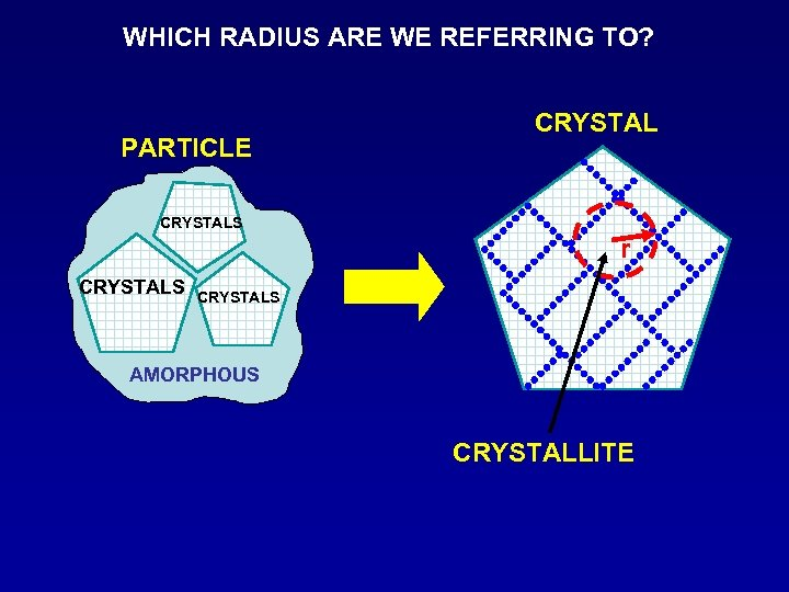 WHICH RADIUS ARE WE REFERRING TO? PARTICLE CRYSTALS r CRYSTALS AMORPHOUS CRYSTALLITE
