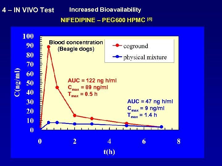 4 – IN VIVO Test Increased Bioavailability NIFEDIPINE – PEG 600 HPMC [8] Blood