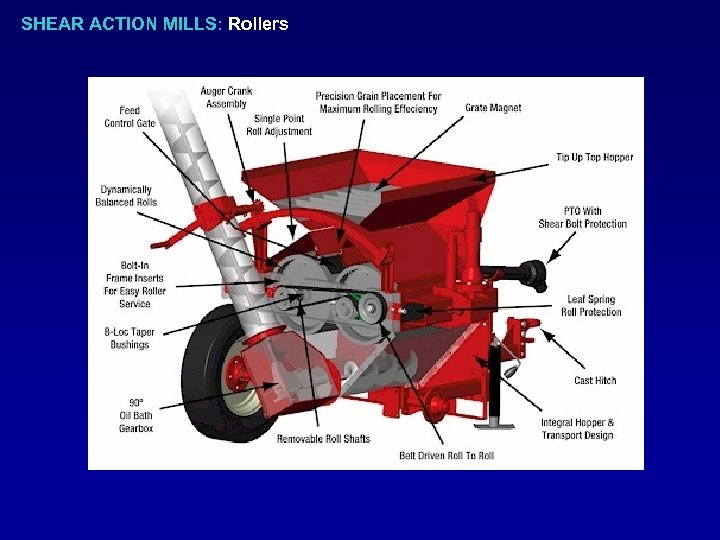 SHEAR ACTION MILLS: Rollers