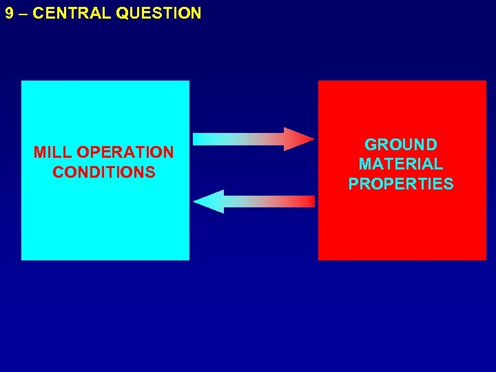 9 – CENTRAL QUESTION MILL OPERATION CONDITIONS GROUND MATERIAL PROPERTIES