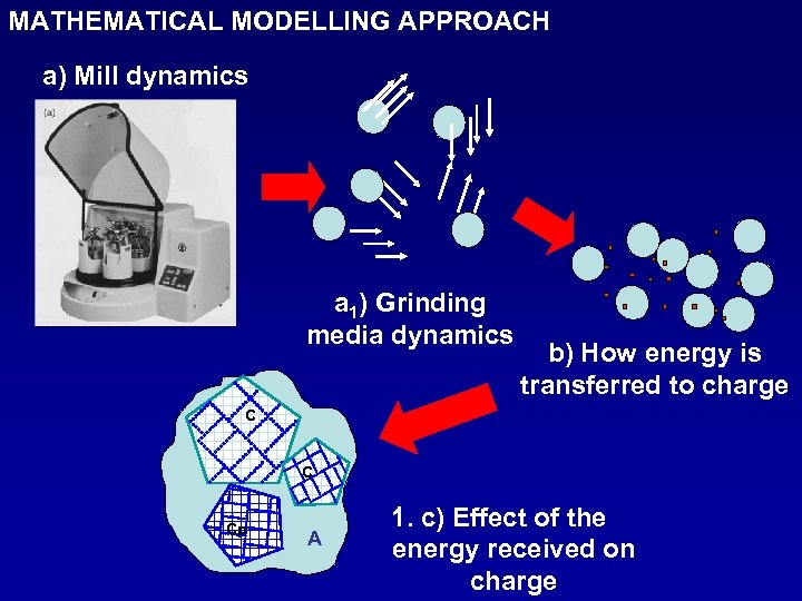 MATHEMATICAL MODELLING APPROACH a) Mill dynamics a 1) Grinding media dynamics b) How energy