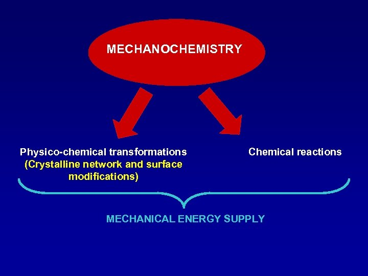 MECHANOCHEMISTRY Physico-chemical transformations (Crystalline network and surface modifications) Chemical reactions MECHANICAL ENERGY SUPPLY
