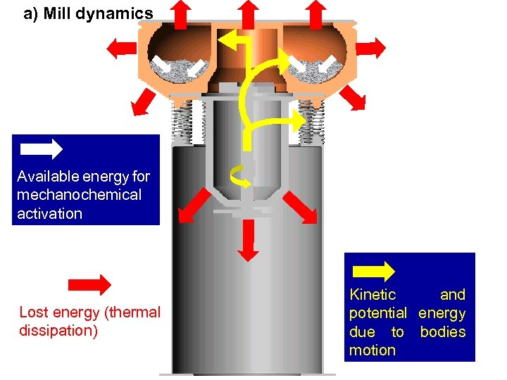 EXAMPLE: VIBRATORY MILL a) Mill dynamics Available energy for mechanochemical activation Lost energy (thermal