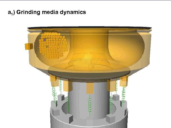 a 1) Grinding media dynamics