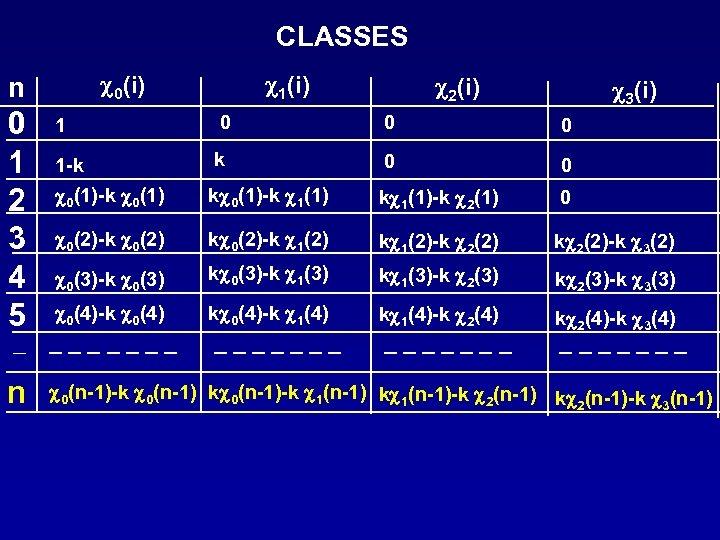 CLASSES c 0(i) n 0 1 2 3 4 5 c 2(i) c 3(i)