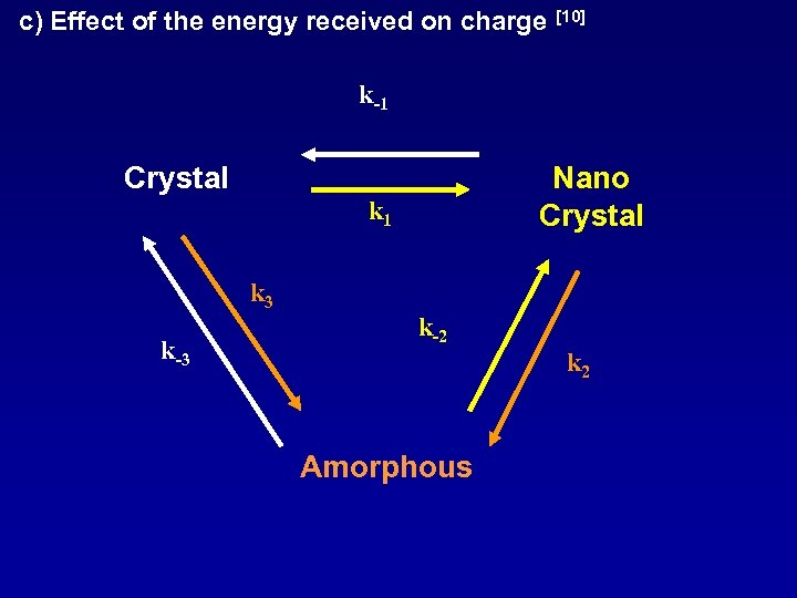 c) Effect of the energy received on charge [10] k-1 Crystal Nano Crystal k