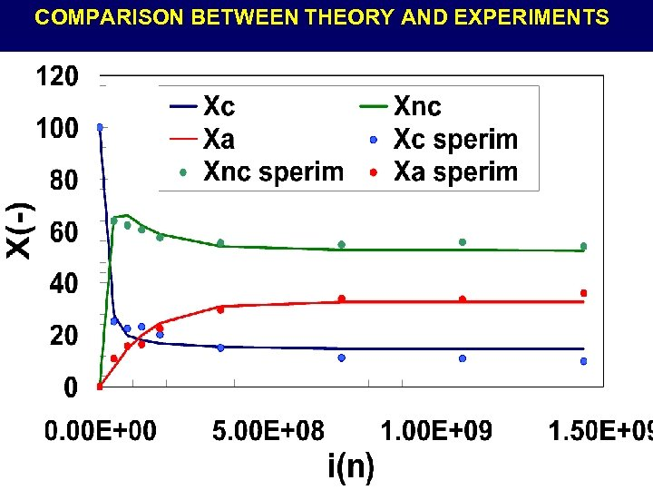 COMPARISON BETWEEN THEORY AND EXPERIMENTS