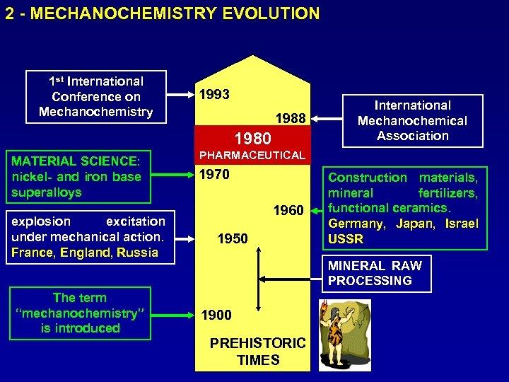 2 - MECHANOCHEMISTRY EVOLUTION 1 st International Conference on Mechanochemistry 1993 1988 1980 MATERIAL