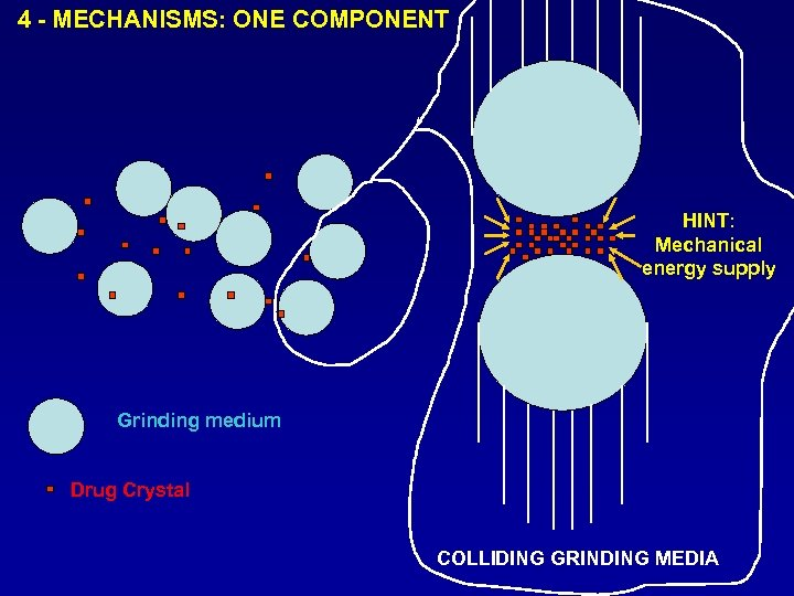 4 - MECHANISMS: ONE COMPONENT HINT: Mechanical energy supply Grinding medium Drug Crystal COLLIDING