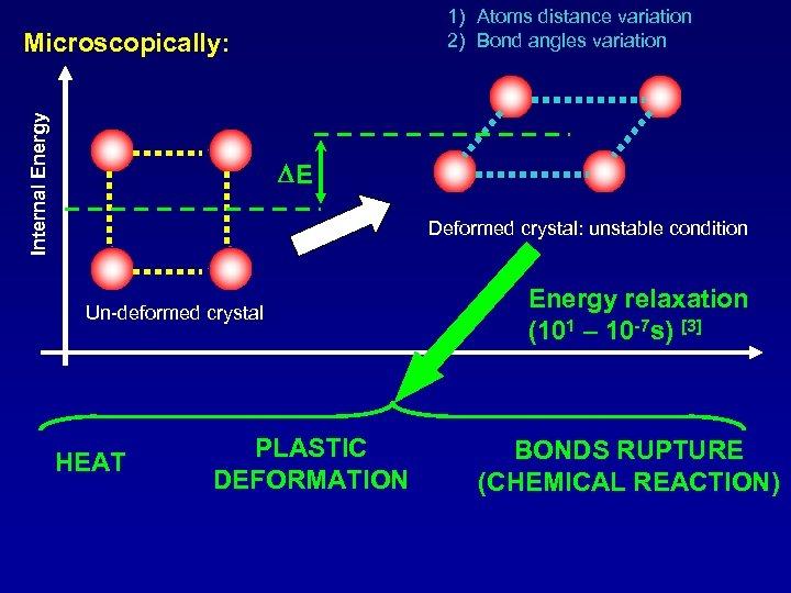 1) Atoms distance variation 2) Bond angles variation Internal Energy Microscopically: DE Deformed crystal: