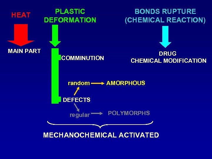HEAT PLASTIC DEFORMATION MAIN PART COMMINUTION random BONDS RUPTURE (CHEMICAL REACTION) DRUG CHEMICAL MODIFICATION