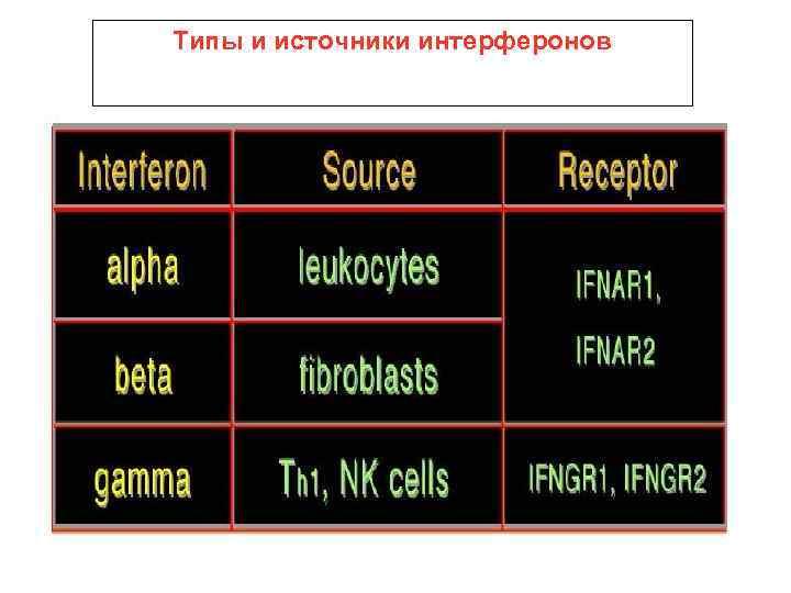 Типы и источники интерферонов